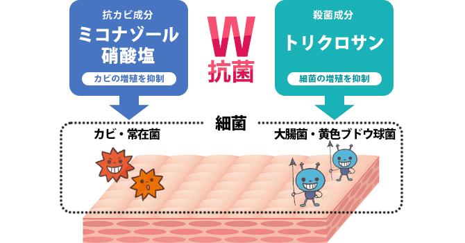 日本初!ダブルの作用でスッキリ洗浄!真菌(カビ)と常在菌(雑菌)をW抗菌でニオイも菌も洗い流します
